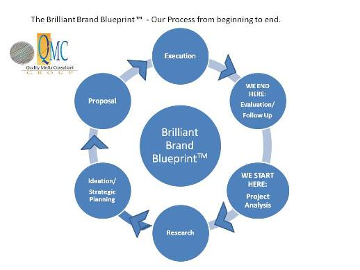 Brilliant brand blueprint button sm quality media consultant group llc brilliant brand blueprint button sm malvernweather